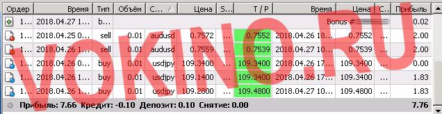 Статистика за 27 апреля 2018 точки входа в рынок форекс по icq смс telegram и на емейл от Vokino.Ru