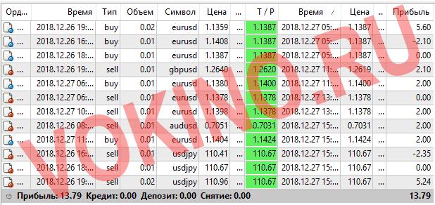 Прогнозы на валютные пары на каждый час за 27 декбря 2018 от Vokino.Ru