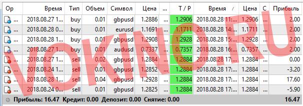 Платные сигналы для форекс за 28 августа 2018 по аське смс телеграм и email от Vokino.Ru