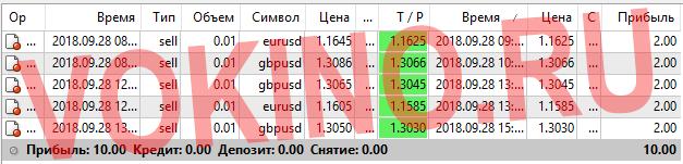Статистика за 28 сентября 2018 точки входа в рынок форекс по icq смс telegram и на емейл от Vokino.Ru