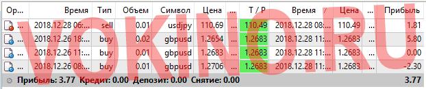 Платные сигналы курс валют на форекс за 28 декабря 2018 по аське смс телеграм и email от Vokino.Ru