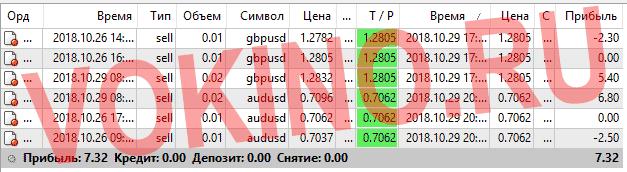 Статистика за 29 октября 2018 точки входа в рынок форекс по icq смс telegram и на емейл от Vokino.Ru