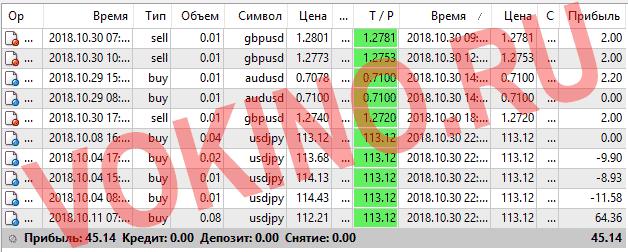 Сигналы для форекс бесплатно за 30 октября 2018 от Vokino.Ru