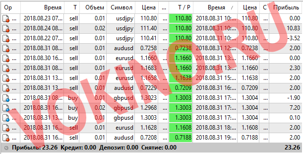 Статистика за 31 августа 2018 точки входа в рынок форекс по icq смс telegram и на емейл от Vokino.Ru