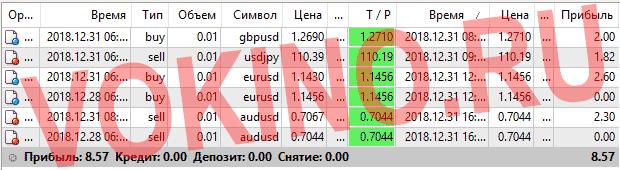 Платные сигналы курс валют на форекс за 31 декабря 2018 по аське смс телеграм и email от Vokino.Ru