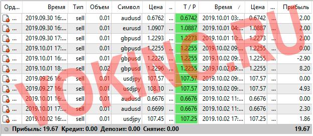 Прогнозы на валютные пары на каждый час за 1-2 октября 2019 от Vokino.Ru