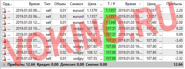 Форекс курсы валют за 3 января 2019 от Vokino.Ru