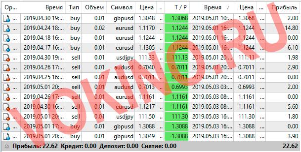 Форекс курсы валют за 1-3 мая 2019 от Vokino.Ru