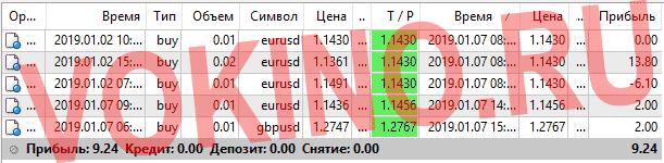 Статистика за 7 января 2019 курс доллара на форекс по icq смс telegram и на емейл от Vokino.Ru