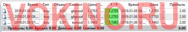 Форекс курсы валют за 8 января 2019 от Vokino.Ru