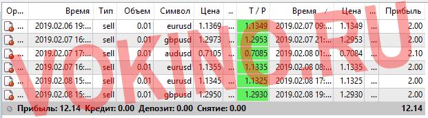 Статистика за 8 февраля 2019 курс доллара на форекс по icq смс telegram и на емейл от Vokino.Ru