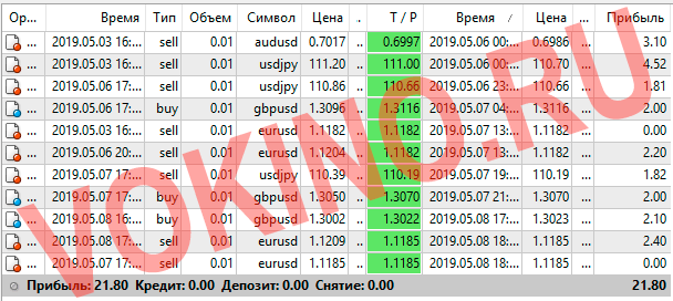 Статистика за 6-8 мая 2019 курс доллара на форекс по icq смс telegram и на емейл от Vokino.Ru