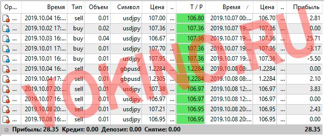 Сигналы для форекс по телеграм и email за 7-8 октября 2019 от Vokino.Ru трейдеров