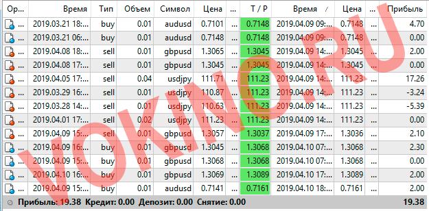 Сигналы форекс по смс и email за 9-10 апреля 2019 от Vokino.Ru трейдеров