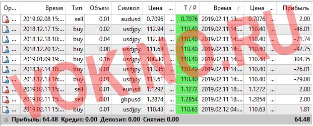 Форекс курсы валют за 11-12 февраля 2019 от Vokino.Ru