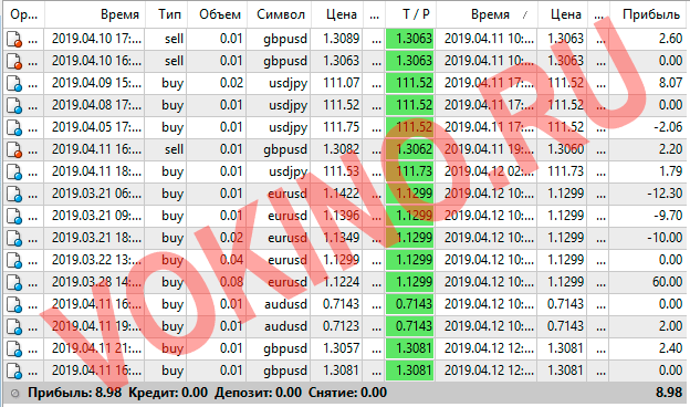 Сигналы форекс по смс и email за 11-12 апреля 2019 от Vokino.Ru трейдеров