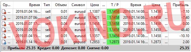 Платные сигналы курс валют на форекс за 14 января 2019 по аське смс телеграм и email от Vokino.Ru