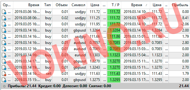 Форекс курсы валют за 14-15 марта 2019 от Vokino.Ru