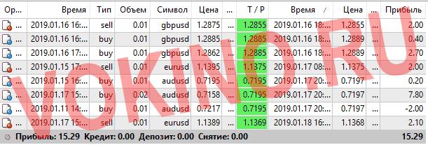 Форекс курсы валют за 16-18 января 2019 от Vokino.Ru
