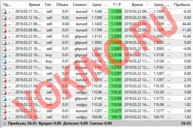 Сигналы форекс по смс и email за 22 марта 2019 от Vokino.Ru трейдеров