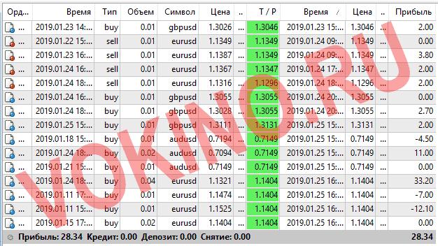 Сигналы форекс по смс и email за 23-25 января 2019 от Vokino.Ru трейдеров