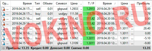 Форекс курсы валют за 29-30 апреля 2019 от Vokino.Ru