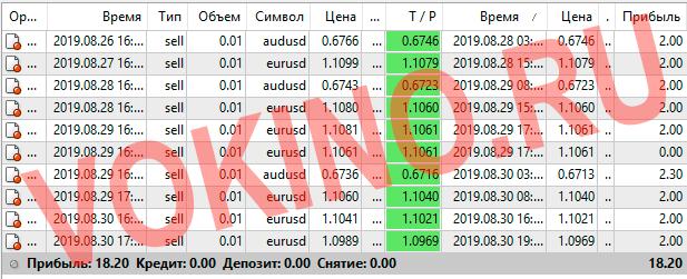 Прогнозы на валютные пары на каждый час за 28-30 августа 2019 от Vokino.Ru
