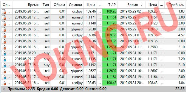Прогнозы на валютные пары на каждый час за 29-31 мая 2019 от Vokino.Ru