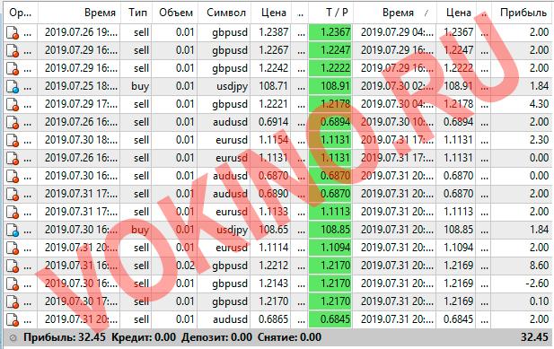 Прогнозы на валютные пары на каждый час за 29-31 июля 2019 от Vokino.Ru