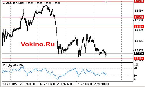 График торгового сигнала по валютной паре gbpusd на 2 марта 2015 от Vokino.Ru